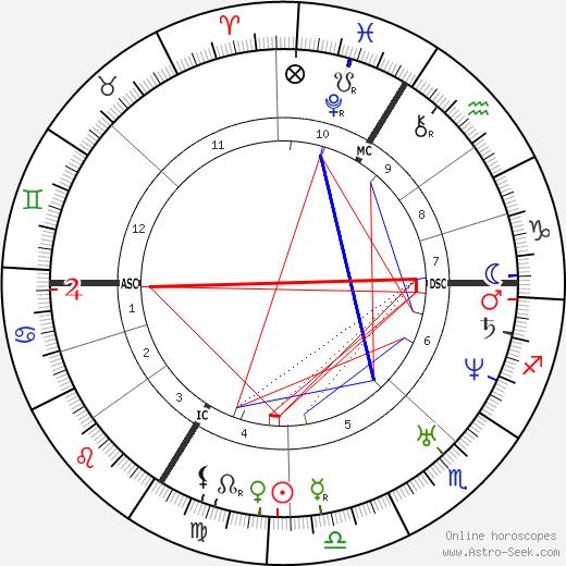 Jean-Auguste Barre tema natale, oroscopo, Jean-Auguste Barre oroscopi gratuiti, astrologia