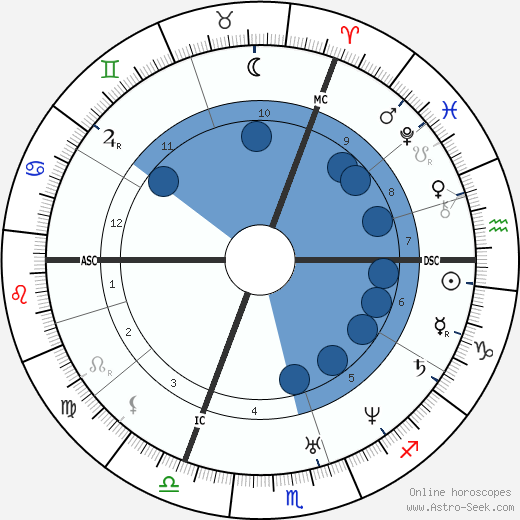 Moses Hess horoscope, astrology, sign, zodiac, date of birth, instagram