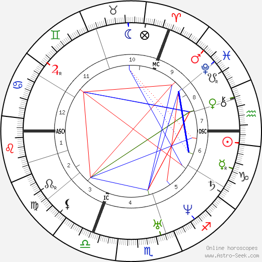 Moses Hess astro natal birth chart, Moses Hess horoscope, astrology