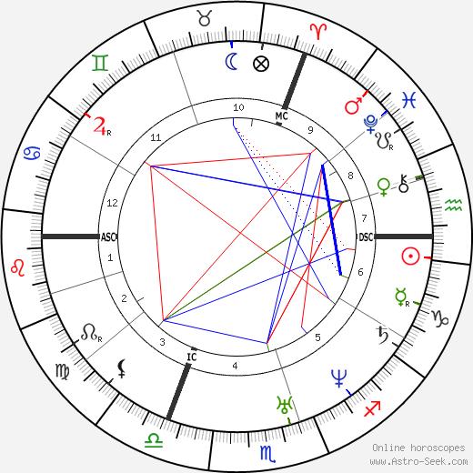 Мозес Гесс Moses Hess день рождения гороскоп, Moses Hess Натальная карта онлайн