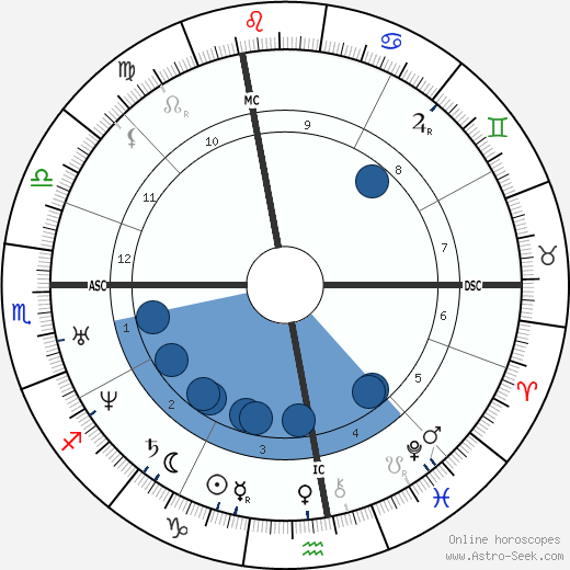 Victor de Laprade wikipedia, horoscope, astrology, instagram