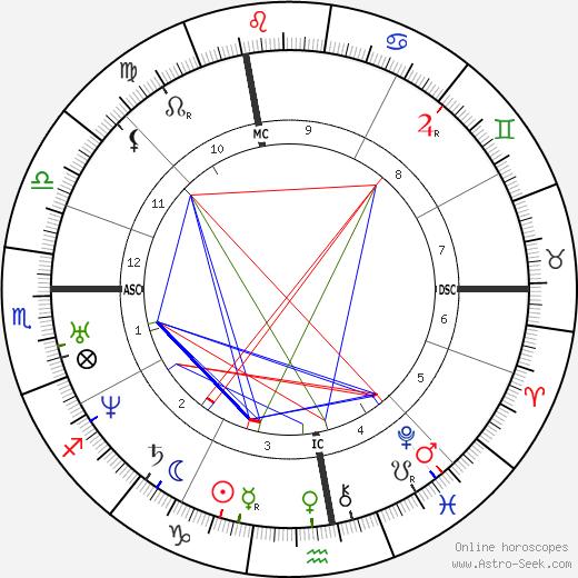 Victor de Laprade astro natal birth chart, Victor de Laprade horoscope, astrology