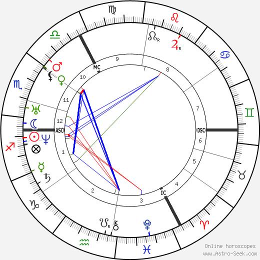 Хендрик Консьянс Hendrik Conscience день рождения гороскоп, Hendrik Conscience Натальная карта онлайн