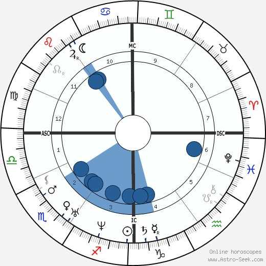 Karl Zacharia wikipedia, horoscope, astrology, instagram
