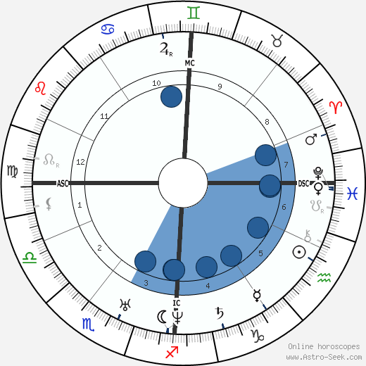 Charles Dickens wikipedia, horoscope, astrology, instagram