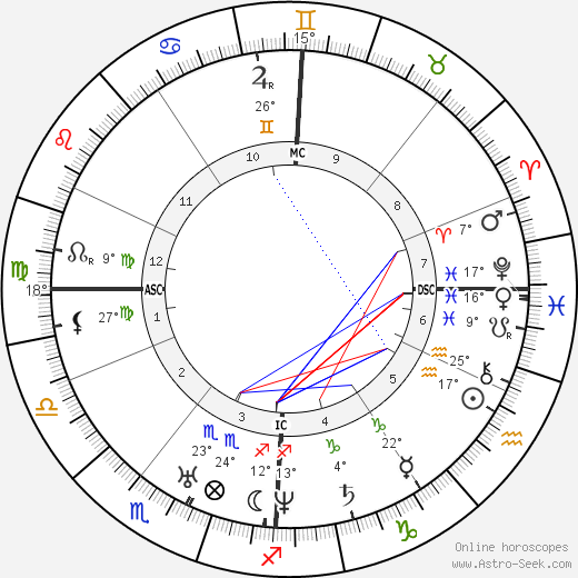 Charles Dickens birth chart, biography, wikipedia 2019, 2020