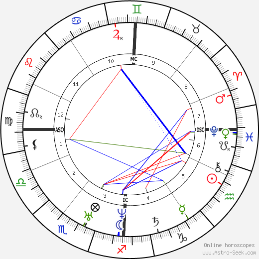 Charles Dickens birth chart, Charles Dickens astro natal horoscope, astrology