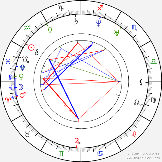 Charles Lewis Tiffany birth chart, Charles Lewis Tiffany astro natal horoscope, astrology