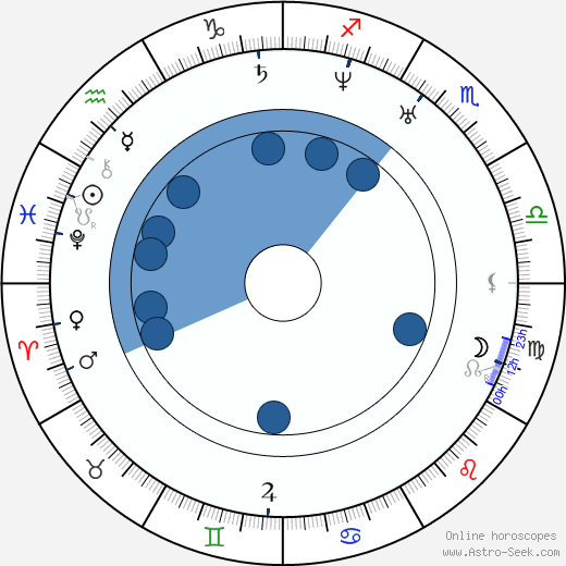 Samo Chalupka wikipedia, horoscope, astrology, instagram