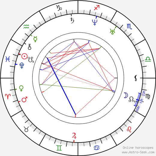Само Халупка Samo Chalupka день рождения гороскоп, Samo Chalupka Натальная карта онлайн