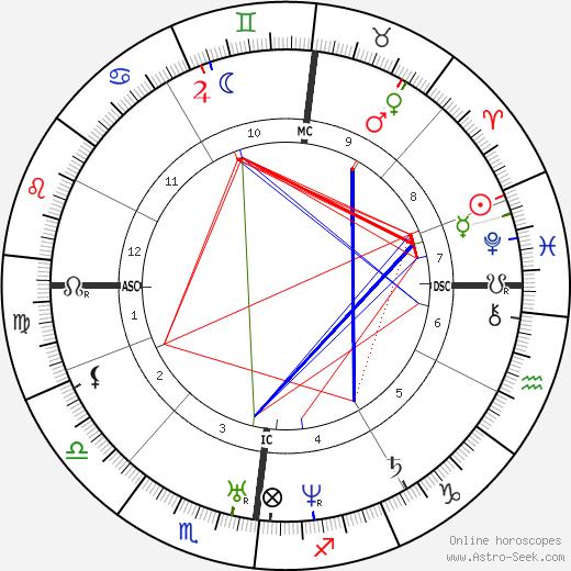 Casimir Davaine tema natale, oroscopo, Casimir Davaine oroscopi gratuiti, astrologia