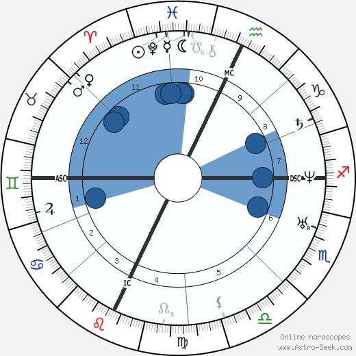 Giuseppe Palizzi wikipedia, horoscope, astrology, instagram