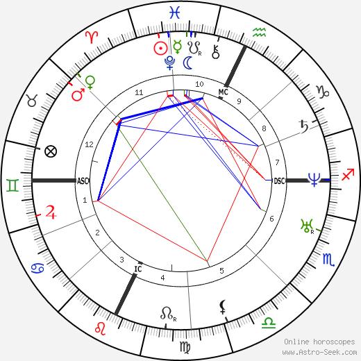Джузеппе Палицци Giuseppe Palizzi день рождения гороскоп, Giuseppe Palizzi Натальная карта онлайн