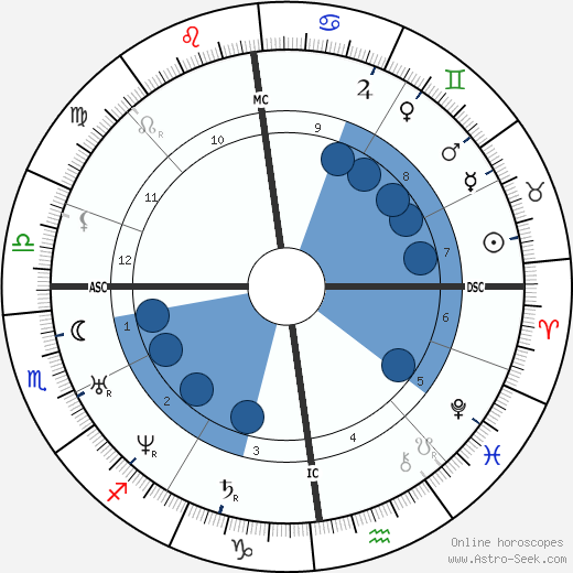 Alfred Krupp horoscope, astrology, sign, zodiac, date of birth, instagram