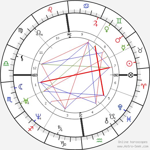 Alfred Krupp birth chart, Alfred Krupp astro natal horoscope, astrology