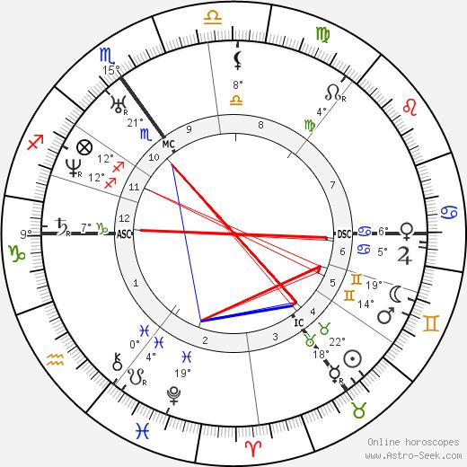 Edward Lear birth chart, biography, wikipedia 2020, 2021