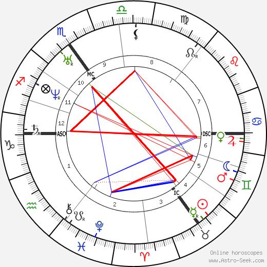 Edward Lear birth chart, Edward Lear astro natal horoscope, astrology
