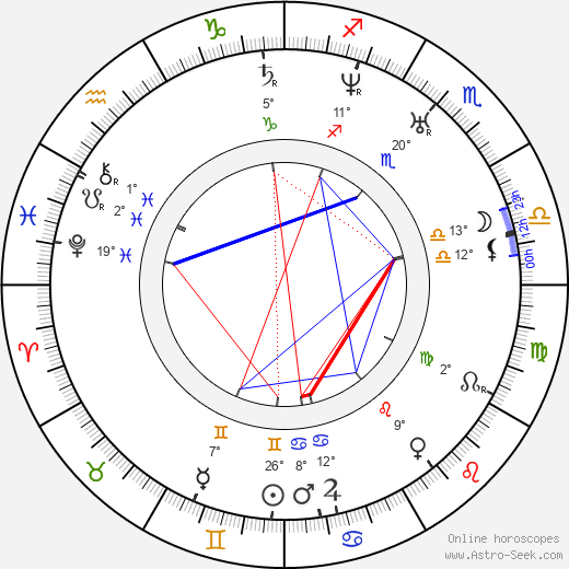 Ivan Aleksandrovich Goncharov birth chart, biography, wikipedia 2019, 2020