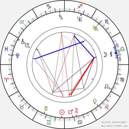 Ivan Aleksandrovich Goncharov astro natal birth chart, Ivan Aleksandrovich Goncharov horoscope, astrology