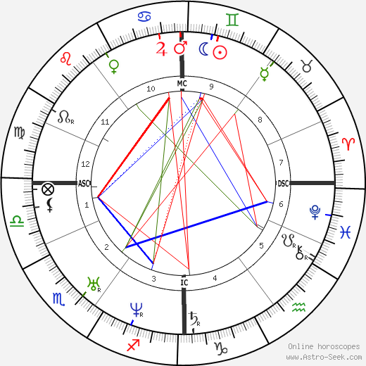 Иоганн Готтфрид Галле Johann Gottfried Galle день рождения гороскоп, Johann Gottfried Galle Натальная карта онлайн