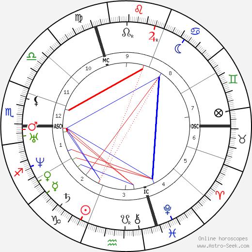 Antoine Yvon-Villarceau astro natal birth chart, Antoine Yvon-Villarceau horoscope, astrology