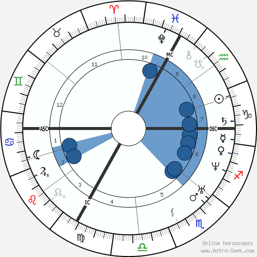 Georges Darboy wikipedia, horoscope, astrology, instagram