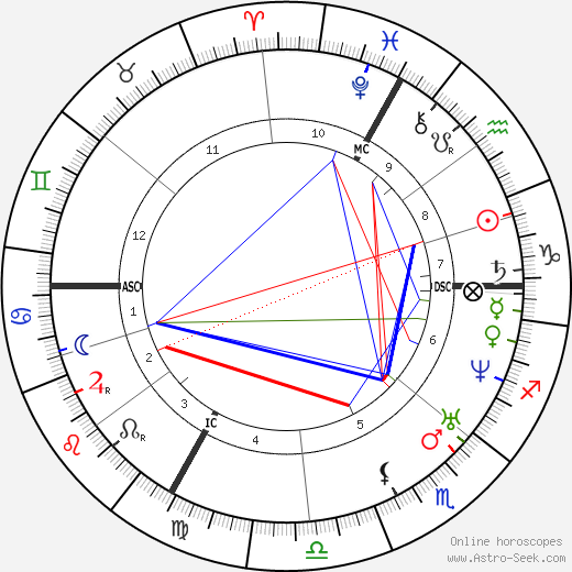 Georges Darboy birth chart, Georges Darboy astro natal horoscope, astrology