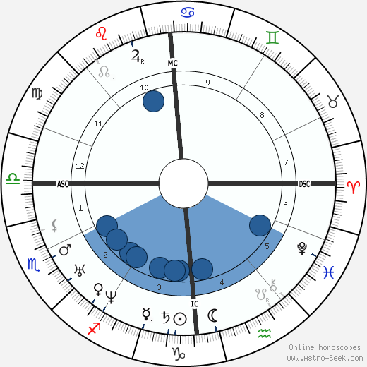 Isaac Pitman wikipedia, horoscope, astrology, instagram
