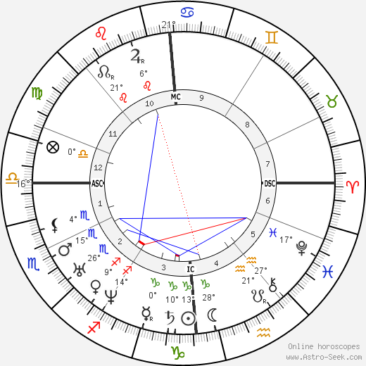Isaac Pitman birth chart, biography, wikipedia 2020, 2021