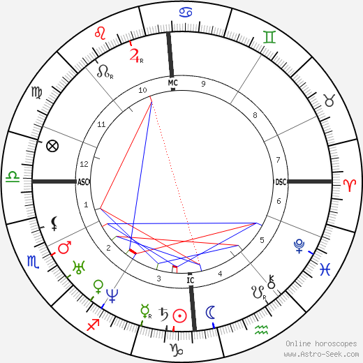Isaac Pitman birth chart, Isaac Pitman astro natal horoscope, astrology