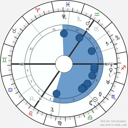 Felix Ravaisson-Mollien wikipedia, horoscope, astrology, instagram