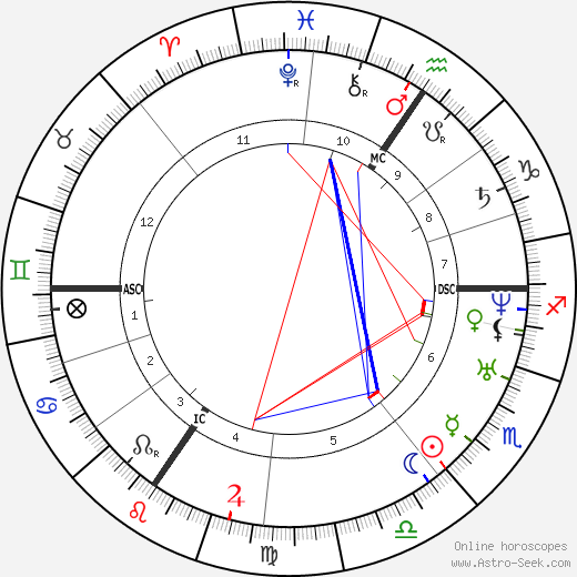 Жан Гаспар Феликс Равессон Felix Ravaisson-Mollien день рождения гороскоп, Felix Ravaisson-Mollien Натальная карта онлайн