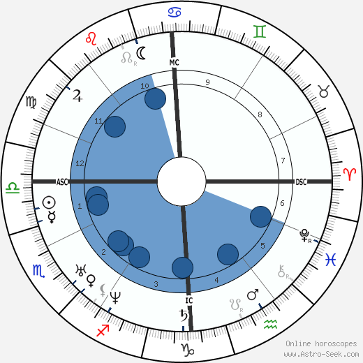 Georg Büchner wikipedia, horoscope, astrology, instagram
