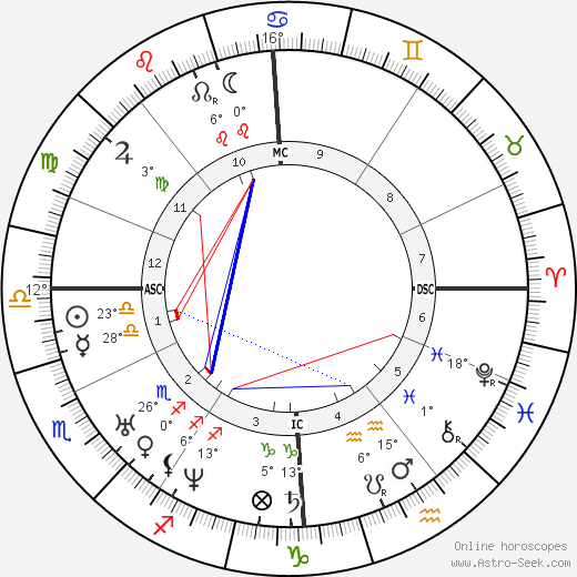 Georg Büchner birth chart, biography, wikipedia 2017, 2018