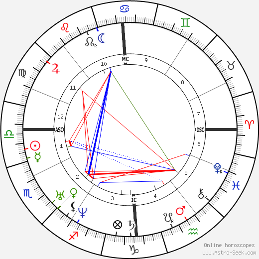 Georg Büchner astro natal birth chart, Georg Büchner horoscope, astrology