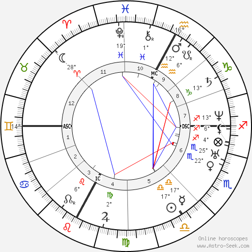 Giuseppe Verdi birth chart, biography, wikipedia 2019, 2020