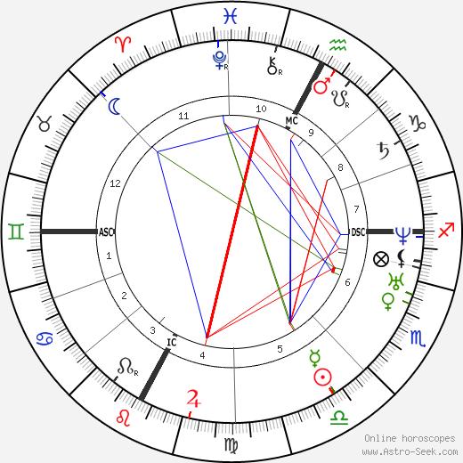 Giuseppe Verdi astro natal birth chart, Giuseppe Verdi horoscope, astrology