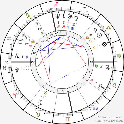 Louis Veuillot birth chart, biography, wikipedia 2020, 2021