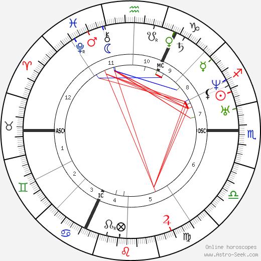 Charles Valentin Alkan tema natale, oroscopo, Charles Valentin Alkan oroscopi gratuiti, astrologia