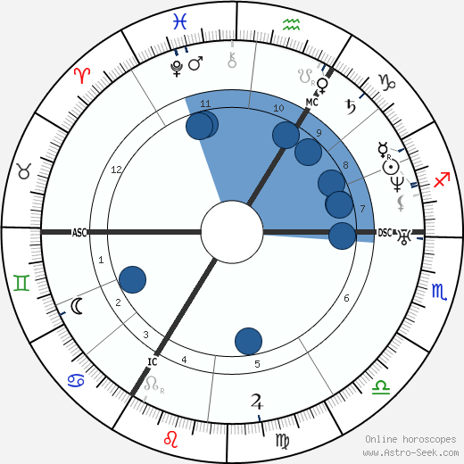 Adolph Kolping wikipedia, horoscope, astrology, instagram