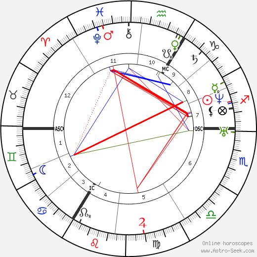 Адольф Кольпинг Adolph Kolping день рождения гороскоп, Adolph Kolping Натальная карта онлайн