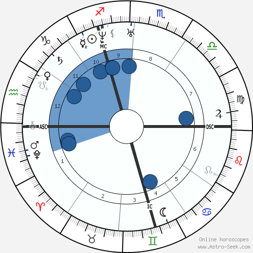 August Belmont wikipedia, horoscope, astrology, instagram