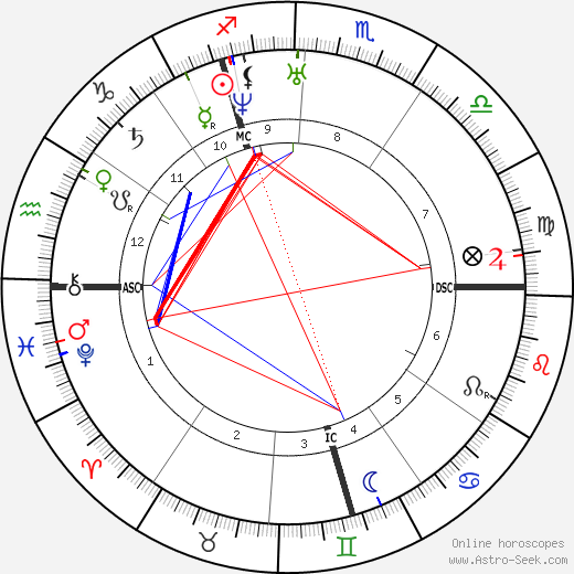 August Belmont tema natale, oroscopo, August Belmont oroscopi gratuiti, astrologia
