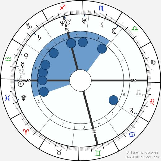 Pierre Antoine Favre wikipedia, horoscope, astrology, instagram