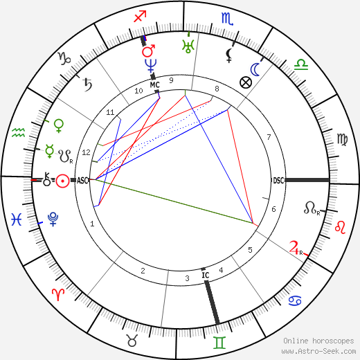 Pierre Antoine Favre день рождения гороскоп, Pierre Antoine Favre Натальная карта онлайн