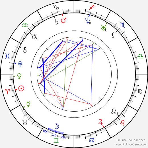 Anatoly Nikolaievich Demidov tema natale, oroscopo, Anatoly Nikolaievich Demidov oroscopi gratuiti, astrologia