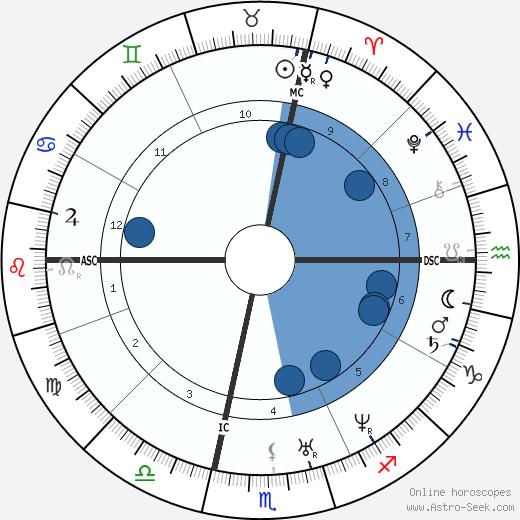 Stephen A. Douglas wikipedia, horoscope, astrology, instagram
