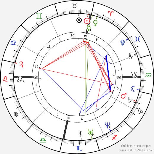 Стивен Дуглас Stephen A. Douglas день рождения гороскоп, Stephen A. Douglas Натальная карта онлайн
