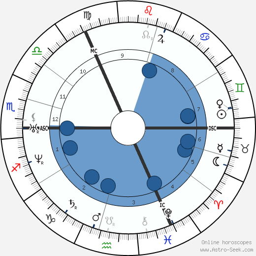 Albert Hopf wikipedia, horoscope, astrology, instagram