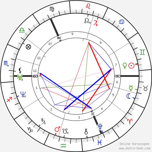 Albert Hopf birth chart, Albert Hopf astro natal horoscope, astrology